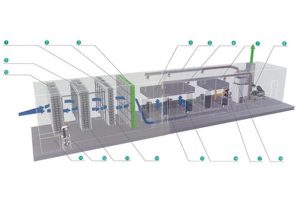 活性炭吸附+催化燃烧装置(CO)